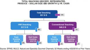 Total Snacking by Mintel